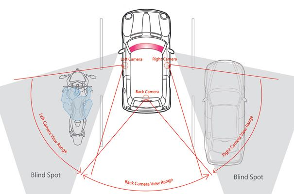 Overcoming The Blind Spots While Driving Blind Spot Bmw Hud Map