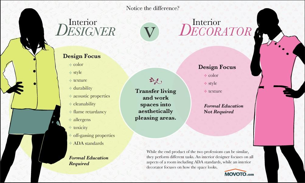 A Rose By Any Other Name What Is Interior Design Interior