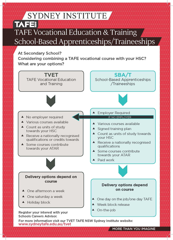 Tvet Sba Or Sbt Secondary School Apprenticeship Higher Education [ 2456 x 1771 Pixel ]