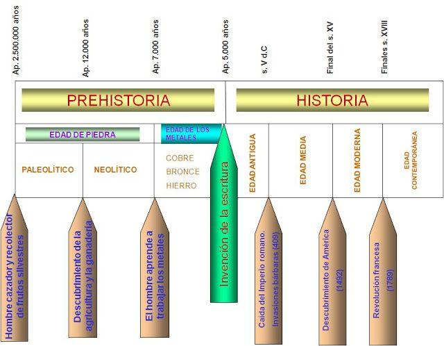 Ceip Miguel De Cervantes Unidad 13 La Prehistoria 5º De Primaria Linea Del Tiempo Historia Linea Del Tiempo Lineas De Tiempo Historia