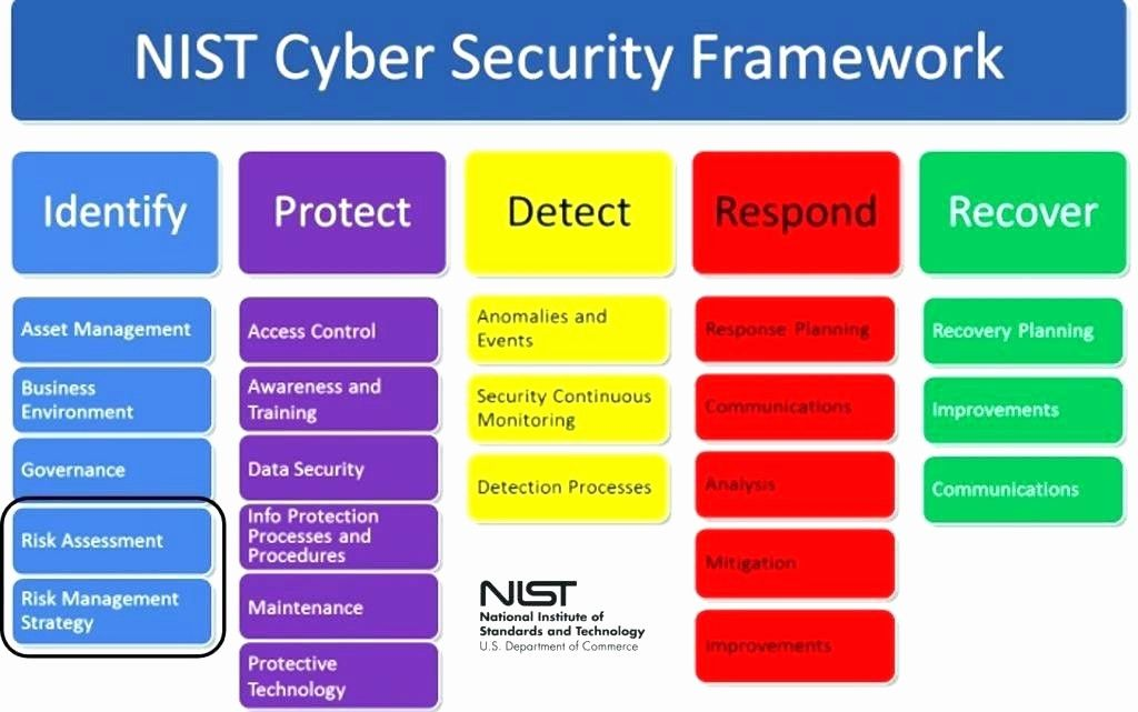50 Cyber Security Risk Assessment Template In 2020 Cyber