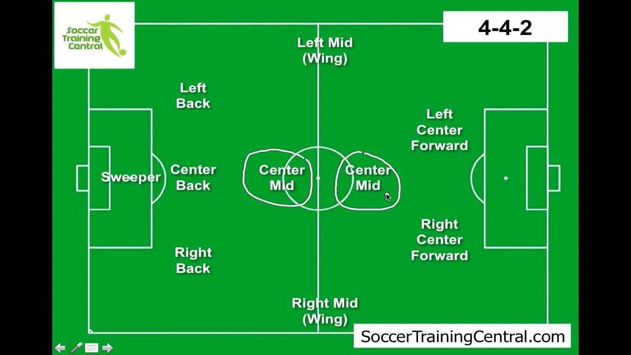 How To Play Soccer Soccer Formations Playsoccer Play Soccer Soccer Soccer Positions
