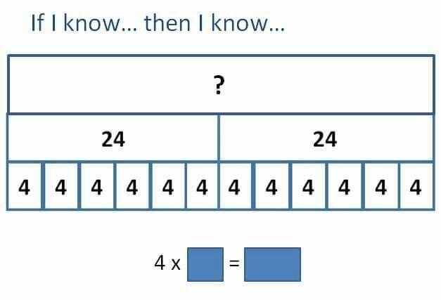 Bar Model To Show Understanding Of Multiplication Gareth Metcalfe Mastery Maths Fourth Grade Math 4th Grade Math
