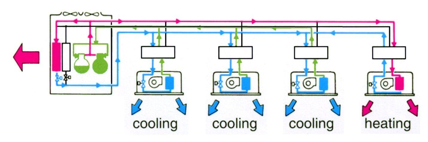 سیستم وی آر اف Hvac System Heating And Cooling Split System