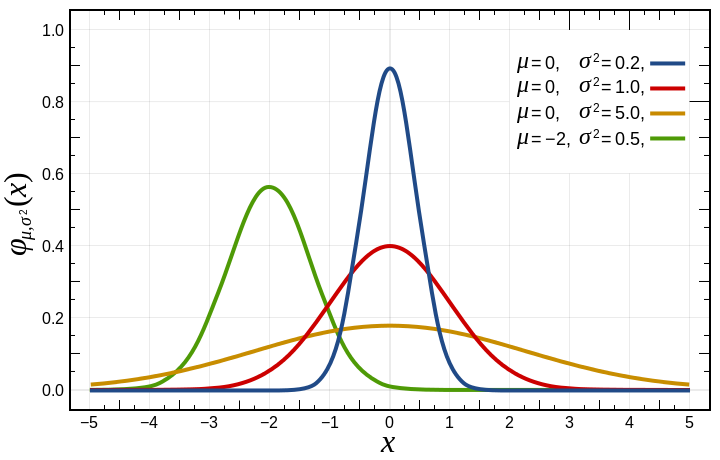 Describing Distributions in AP Statistics https://www.albert.io/blog/describing-distributions-ap-statistics/