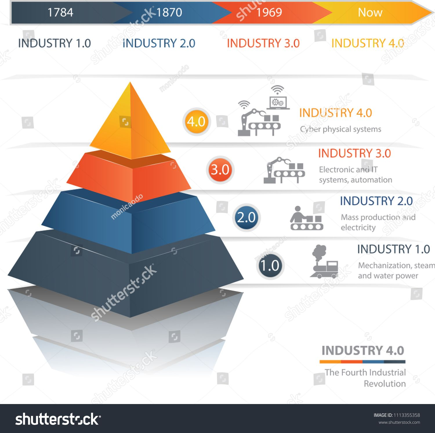 Industrie 4 0 The Fourth Industrial Revolution Colorful Pyramid