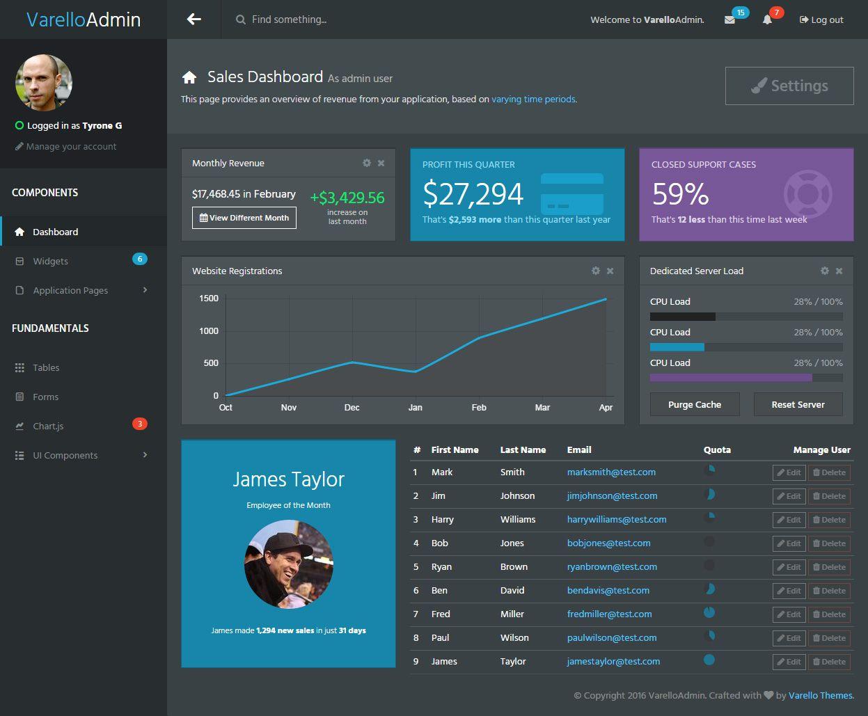 VarelloAdmin is Premium Responsive Admin dashboard #HTML5template ...