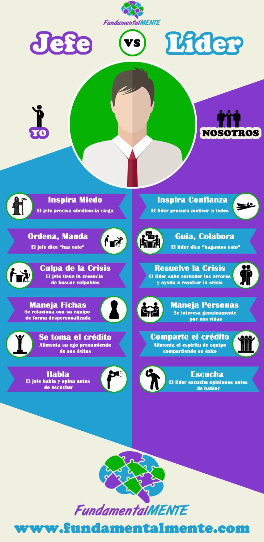 Jefe vs Líder | FundamentalMENTE | Liderazgo | Pinterest | Jefe ...
