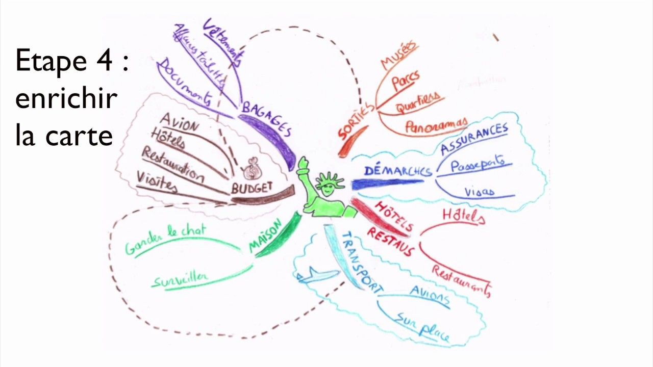 Comment Faire Une Carte Mentale Mindmap Mindmapping