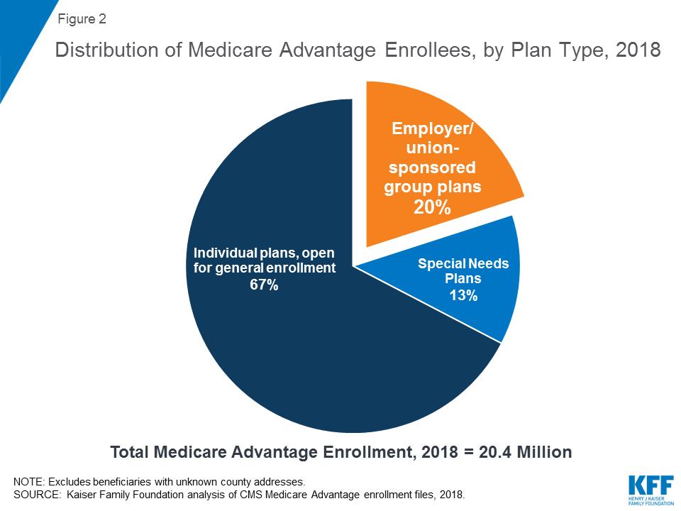 A Dozen Facts About Medicare Advantage Medicare Advantage