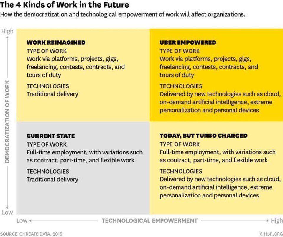 Hoe gaat ons werk er in de toekomst uitzien? Wat betekent