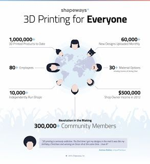 3D Printing News and Trends
