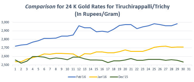 Gold Rate In Trichy Goldrate