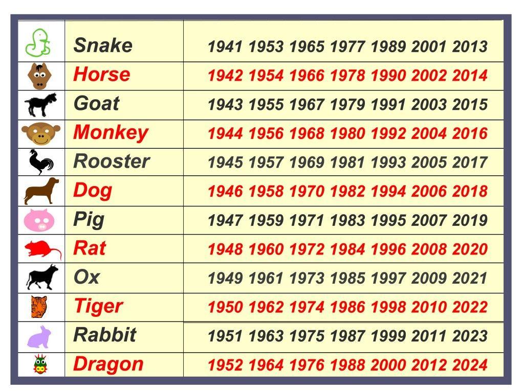 Chinese New Year Calendar Of Animals 1024x765 Jpg 1024 765 Chinese New Year Calendar Chinese Calendar New Year Calendar