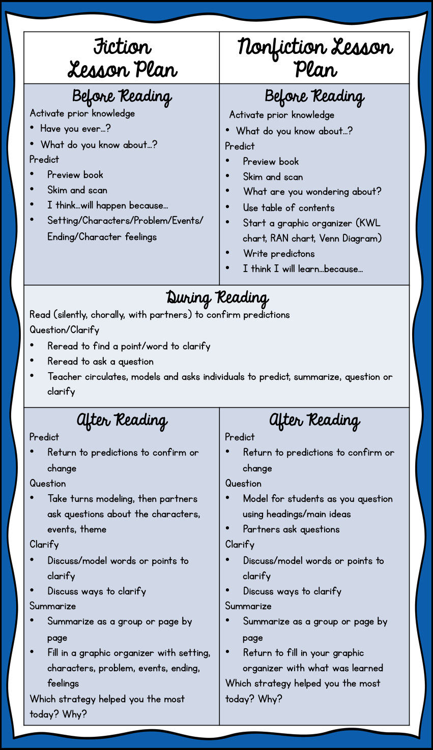 worksheet Reciprocal Teaching Worksheet the research based classroom reciprocal teaching at work guided reading