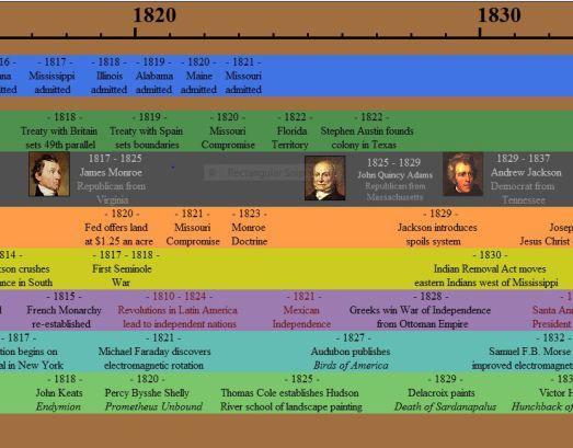 Animated Atlas American history timeline Native American History - sample timeline for kids