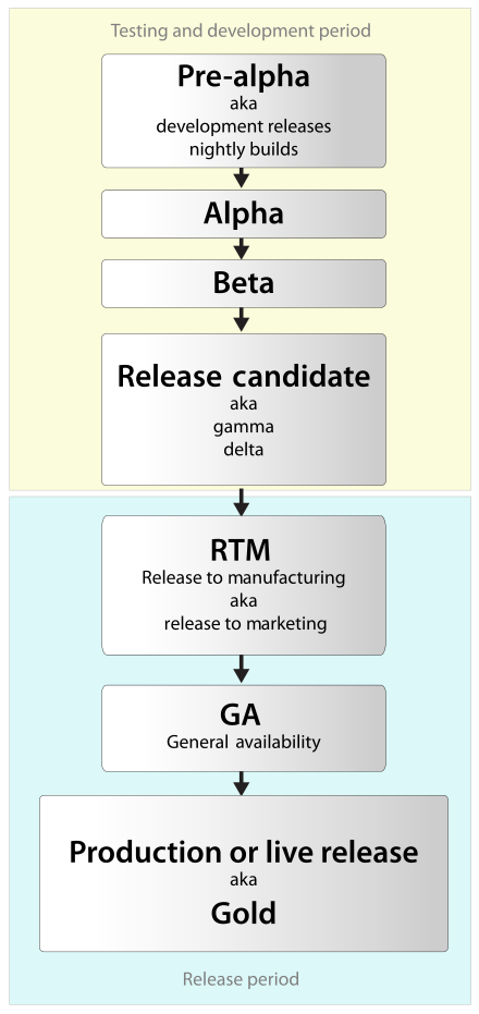 Software release life cycle - Wikipedia   Canvas   Software