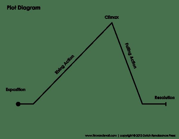 5 Plot Diagram Templates Plot Diagram Plot Chart Graphic Organizers