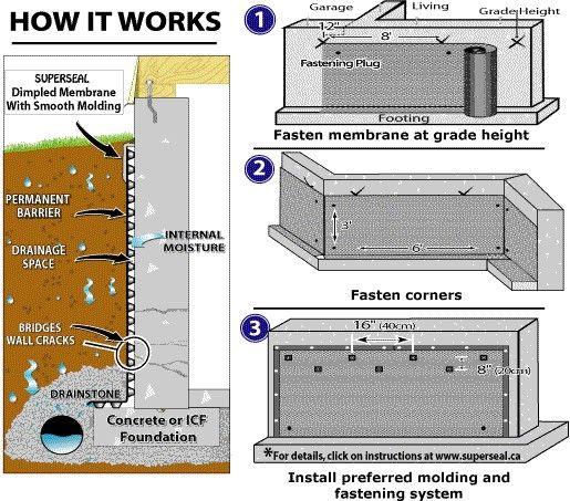 The Best Basement Waterproofing Method Waterproofing Basement Basement Walls Waterproofing Basement Walls