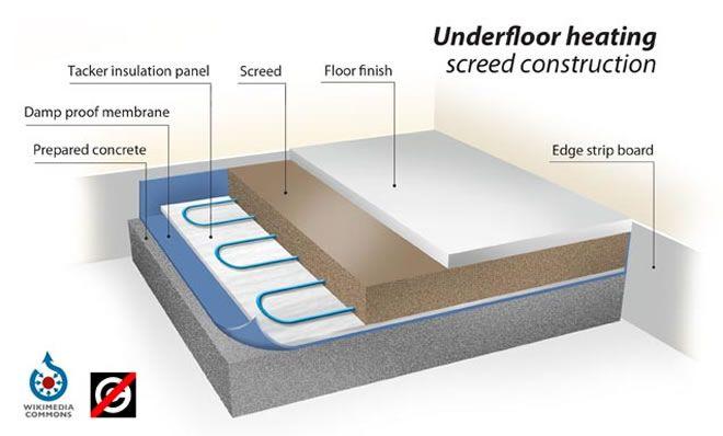 Screed Over Underfloor Heating Construction Underfloor