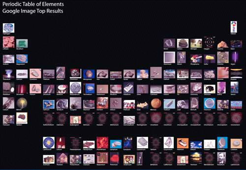Davebug made a periodic table using the top google image search davebug made a periodic table using the top google image search result for each element urtaz Images
