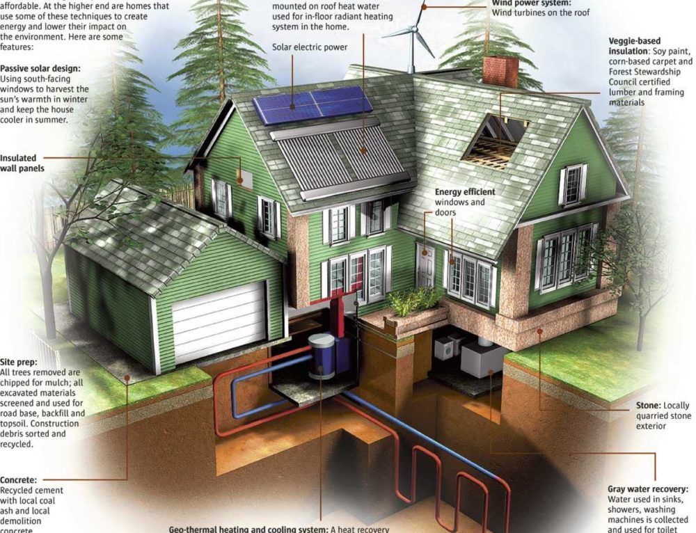 How Much Does It Cost To Build A New House Itemized Costs In 2020 Building A House Moving House Energy Efficient Homes
