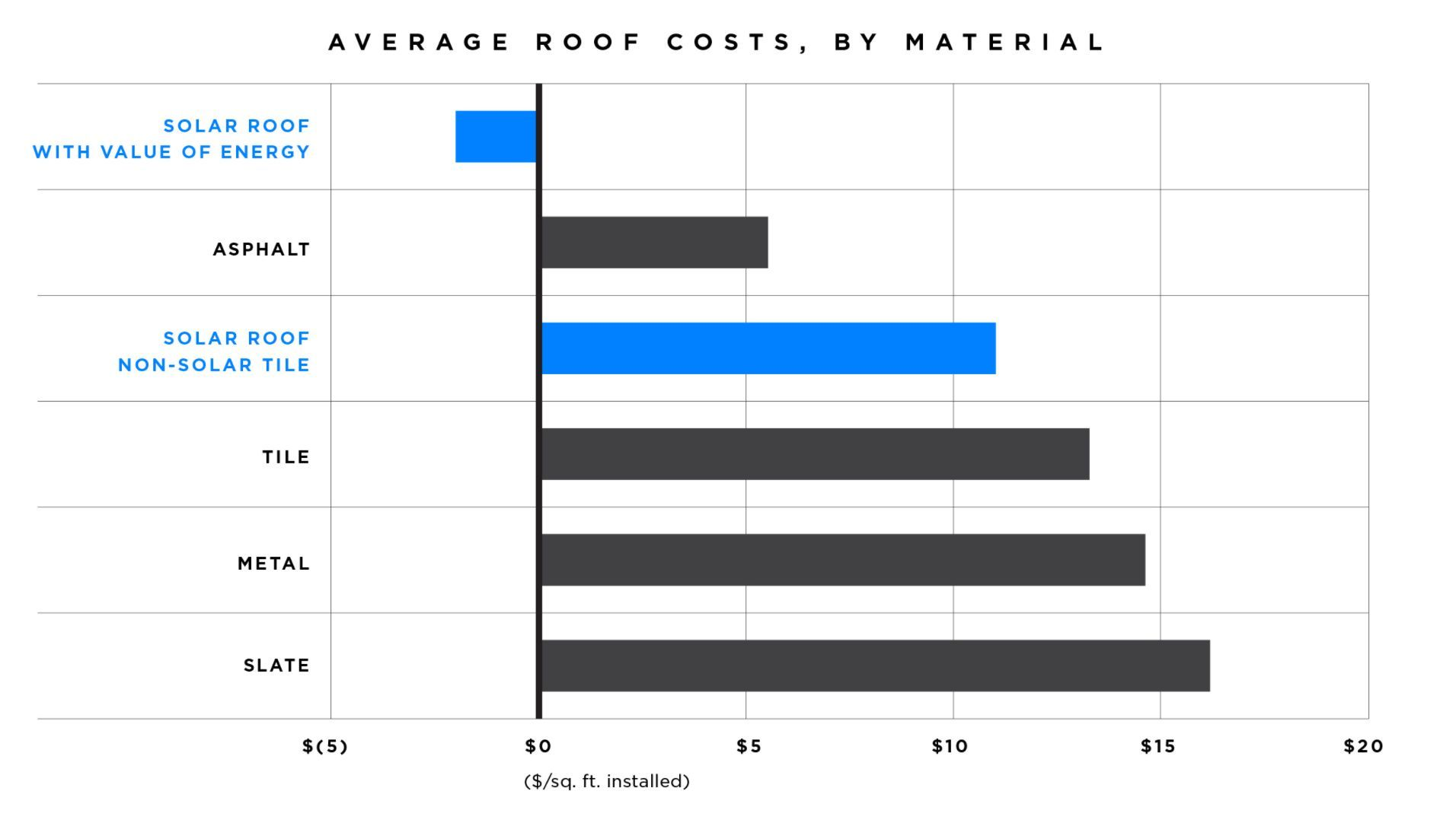 Average Roof Cost In The Us With Solar Cost Included Tesla Solar Roof Solar Roof Roof Cost