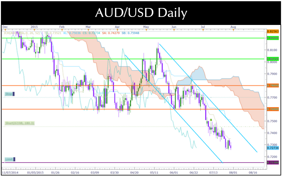 AUD USD Forex Moves After Aussie Building Approvals FOMC GDP