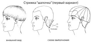 Стрижка шапочка