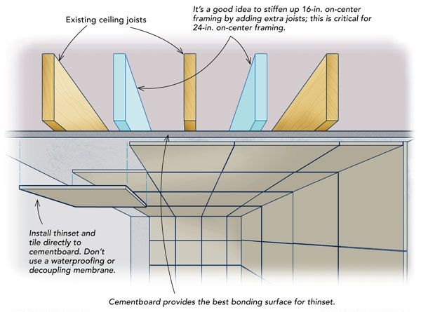 Cementboard Superflex And Double Ceiling Joists Keep Heavy