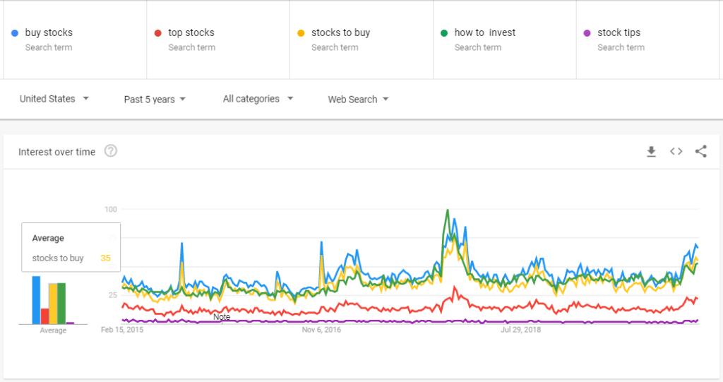 When Google Trends Predict Stock Market Google Trends Trend Trading Trading Strategies