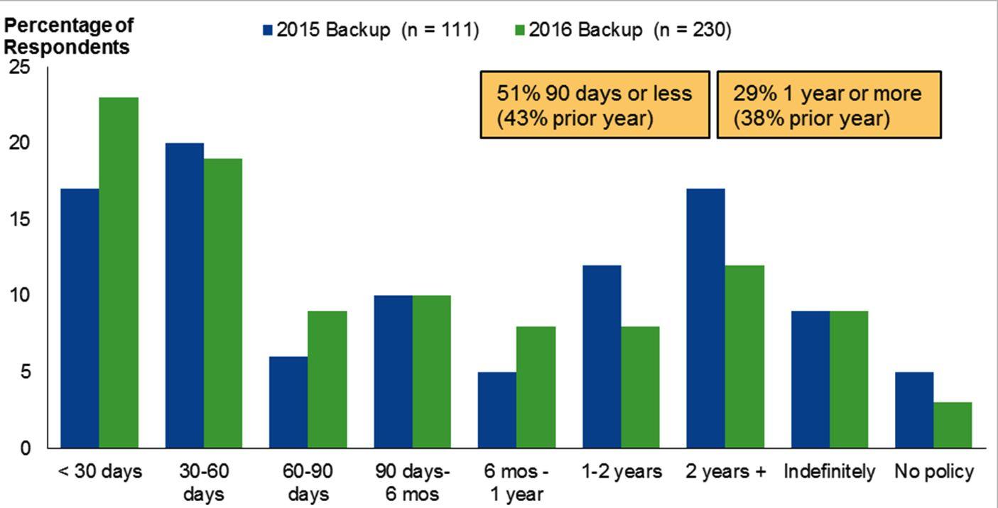 Storagenewsletter  Modify Your BackupRecovery Plan Said Gartner