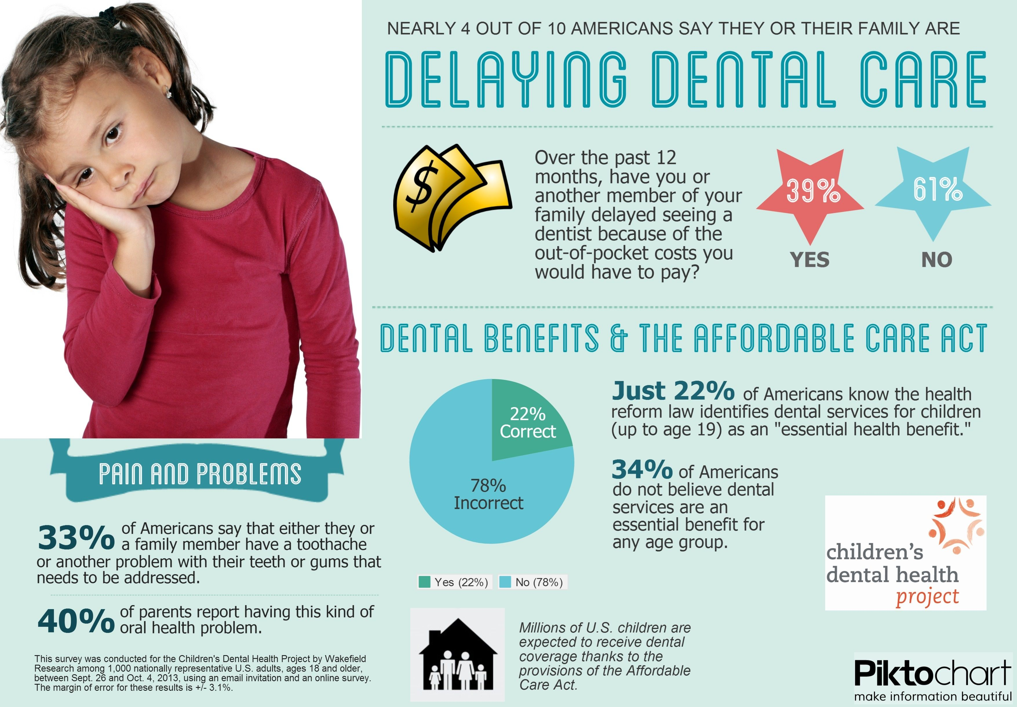 Pediatric Dentist In Winchester Va Dental Benefits Dental