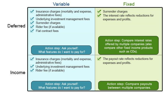 Types Of Annuities And Their Key Expense Components Annuity
