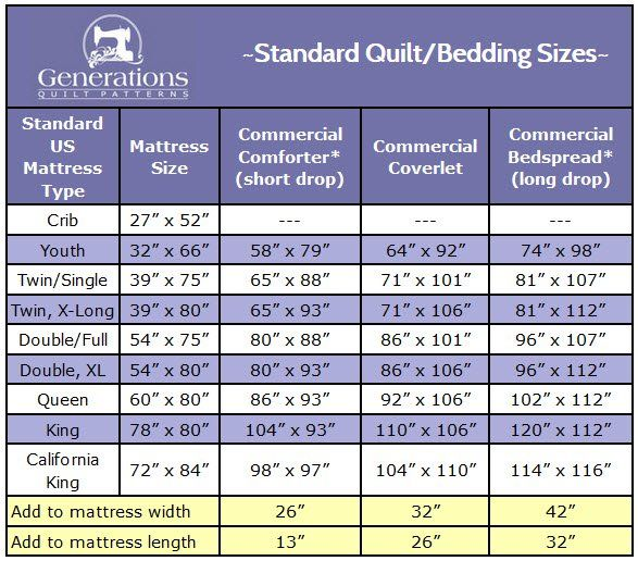 Standard Quilt Sizes: Quit guessing 'Will this quilt fit my bed