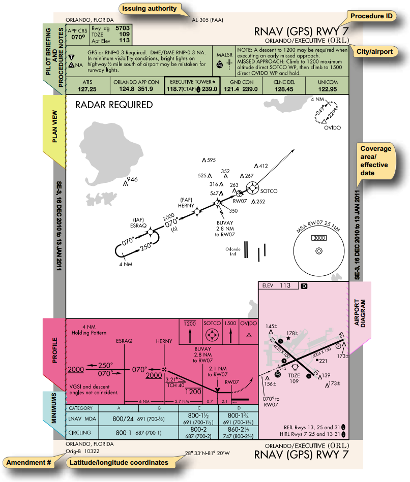 Home » notebook » aircraft operations » approaches