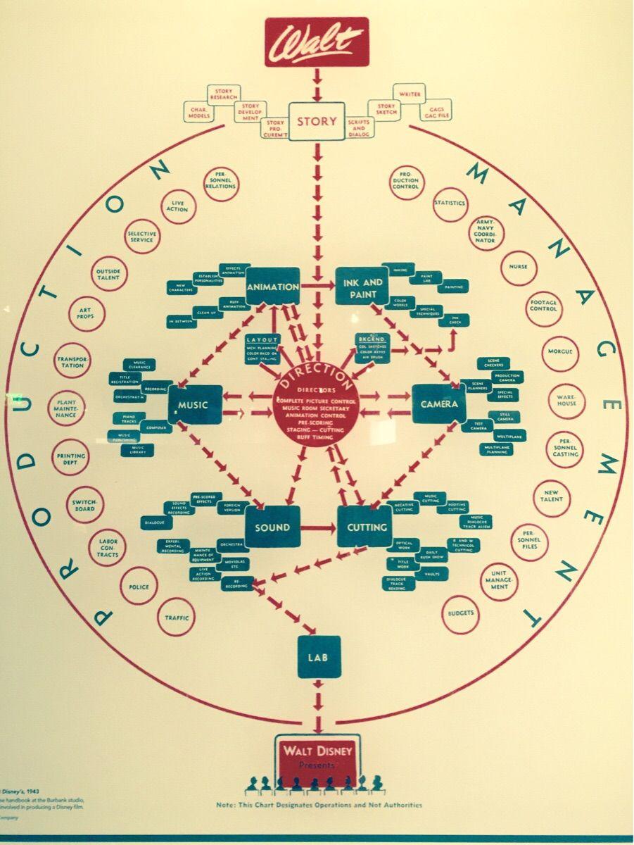 Walt Disney S Creative Flowchart He Gave To His Employees Org Chart Organizational Chart Organization Chart