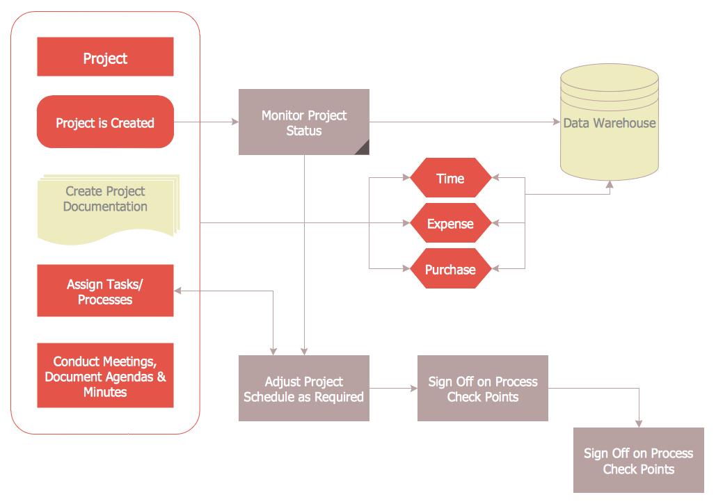 Project Management Process Flowchart A Business Flow Charts