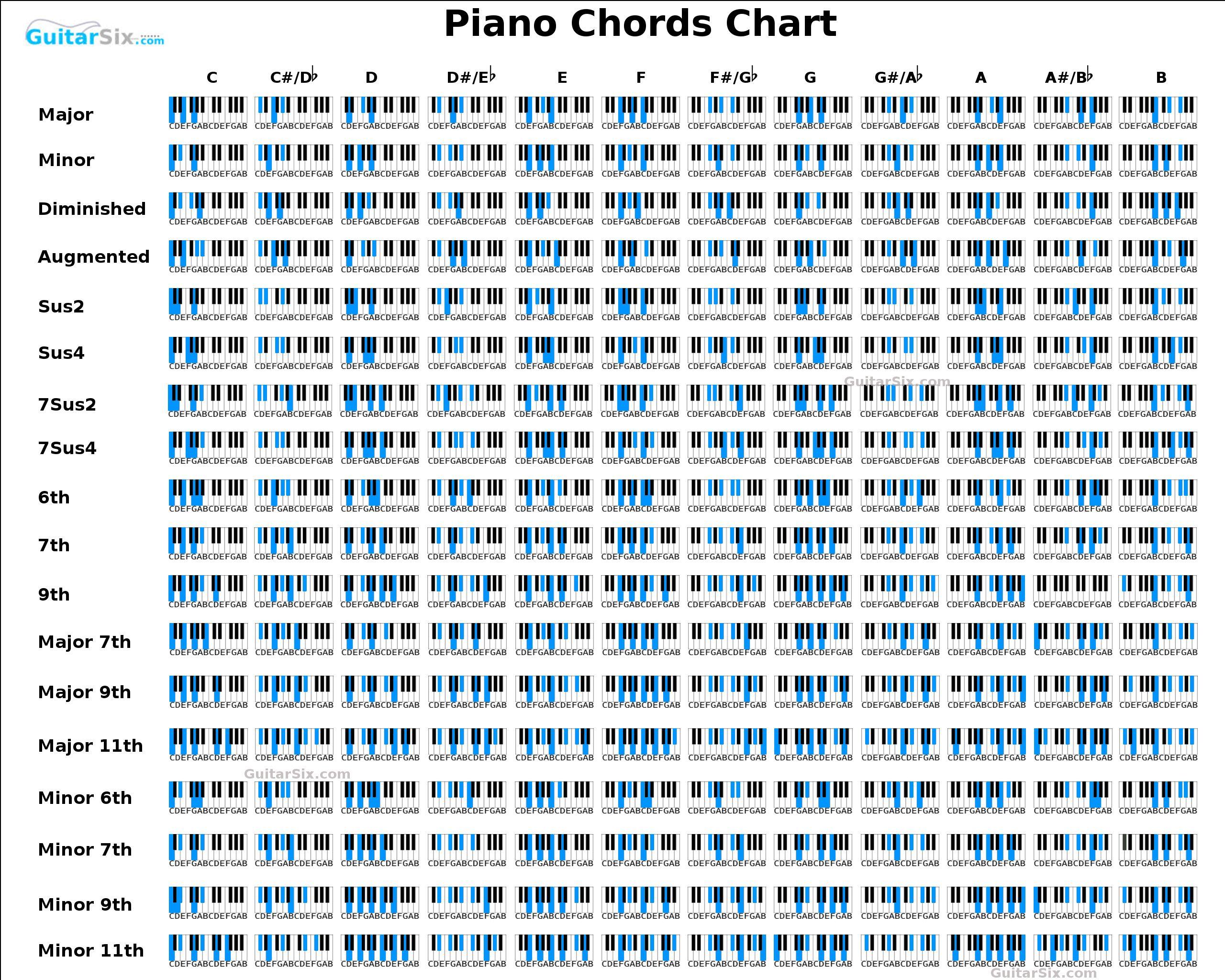 http://guitarsix.com/downloads/piano-chord-chart.jpg   Piano ...