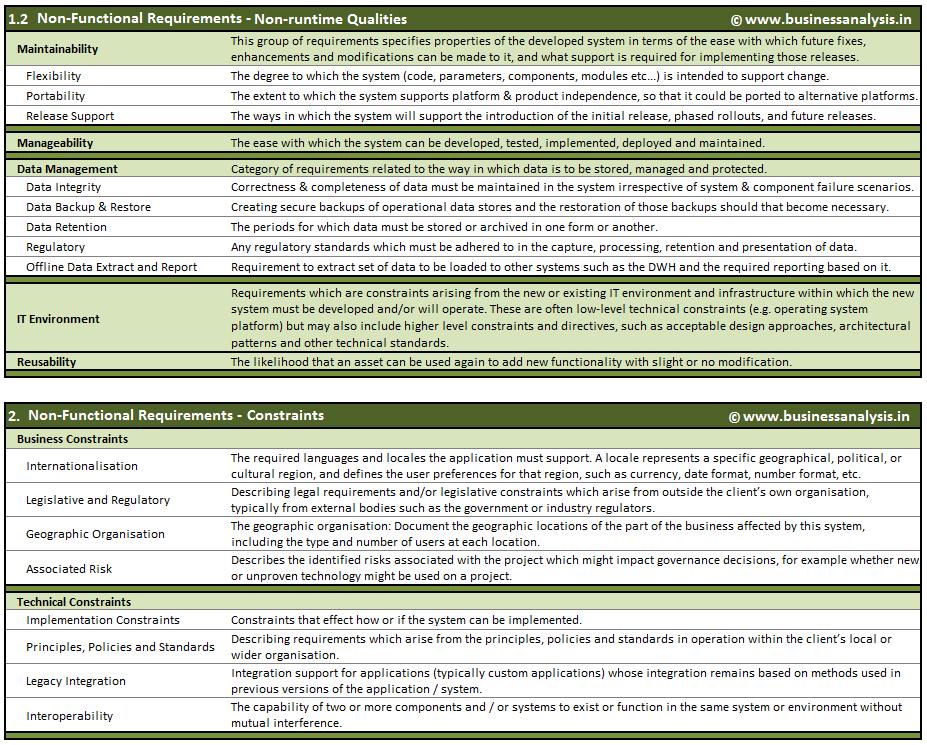 Business Analysis Understanding Non Functional