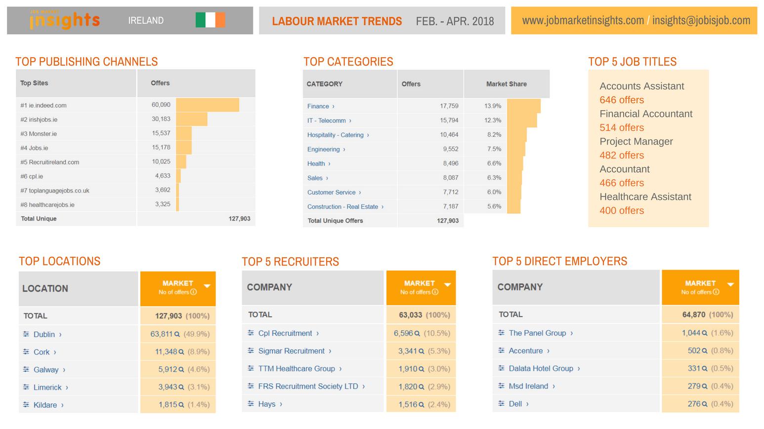 Pin by Job Market Insights on Ireland Marketing jobs