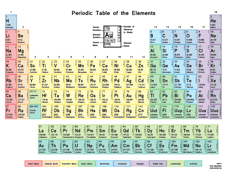 Periodic table printable periodic table of elements with atomic color periodic table with shells chem and bio pinterest urtaz Images