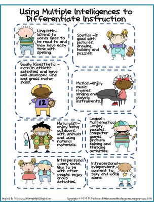 A Look At 8 Different Learner Profiles Via Multiple Intelligences
