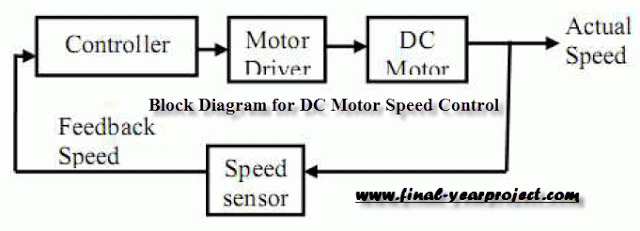 Basic Block Diagram For Dc Motor Speed Control Using
