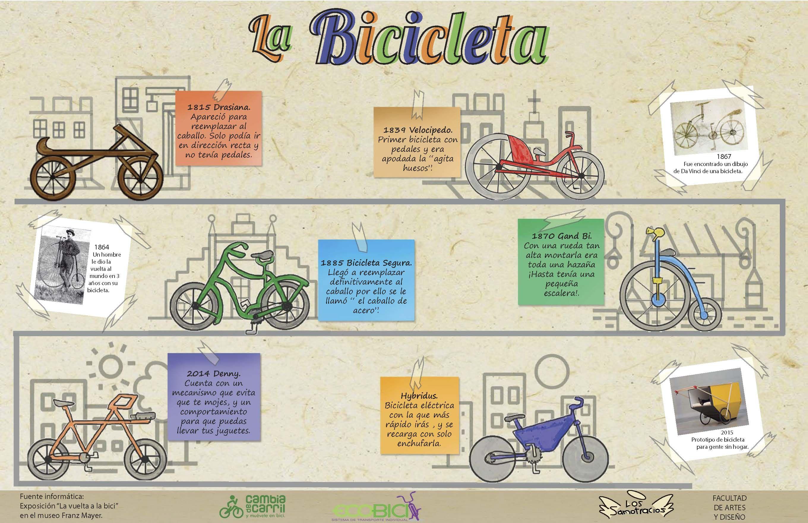 Infografía en equipo sobre la historia de la bicicleta. Fue muy ...