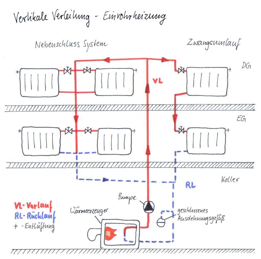 vertikale verteilung - einrohrheizung   haustechnik verstehen