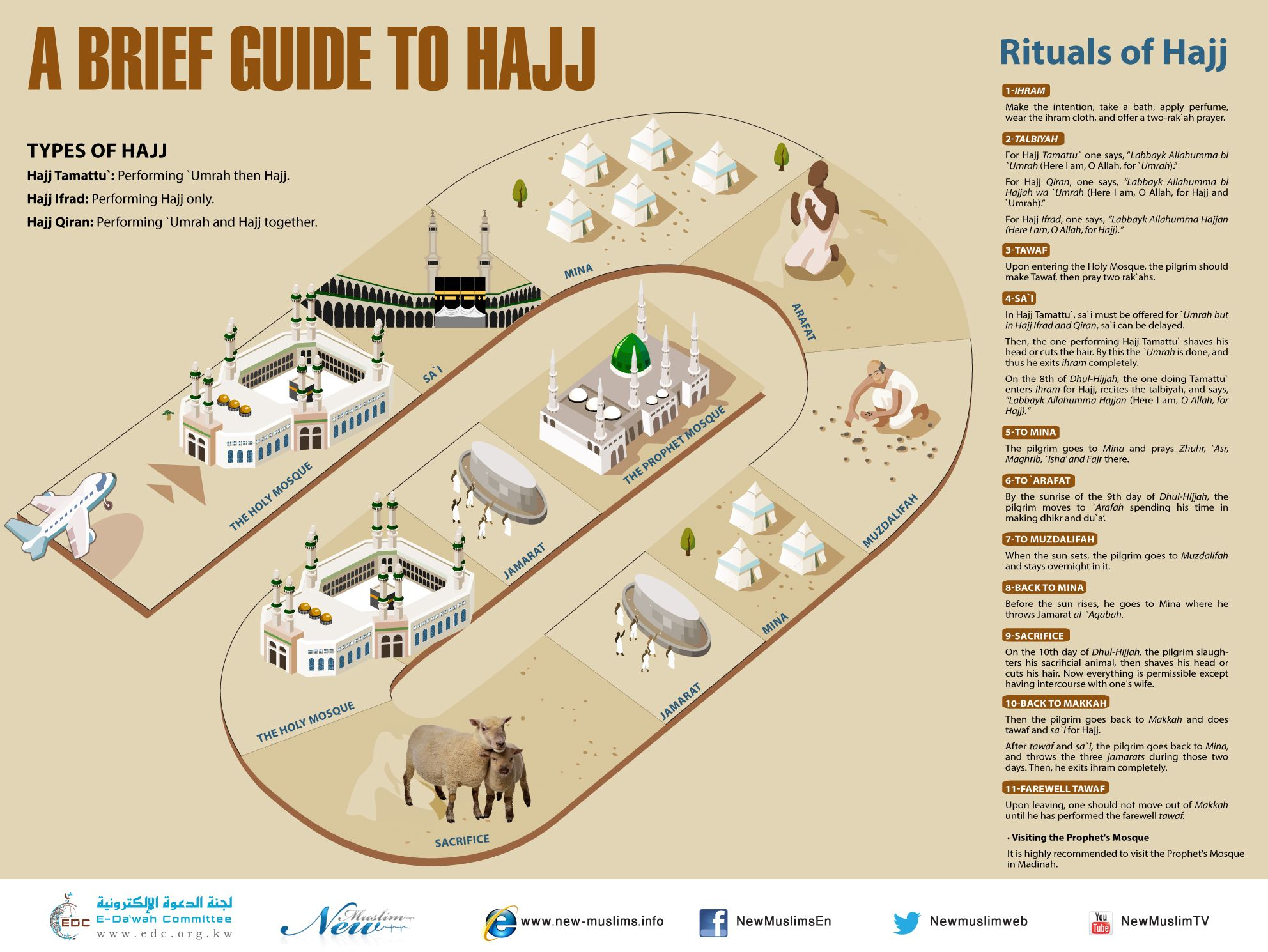 A Guide To Rustic Décor A Brief Introduction To This: A Brief Guide To Hajj (Poster)