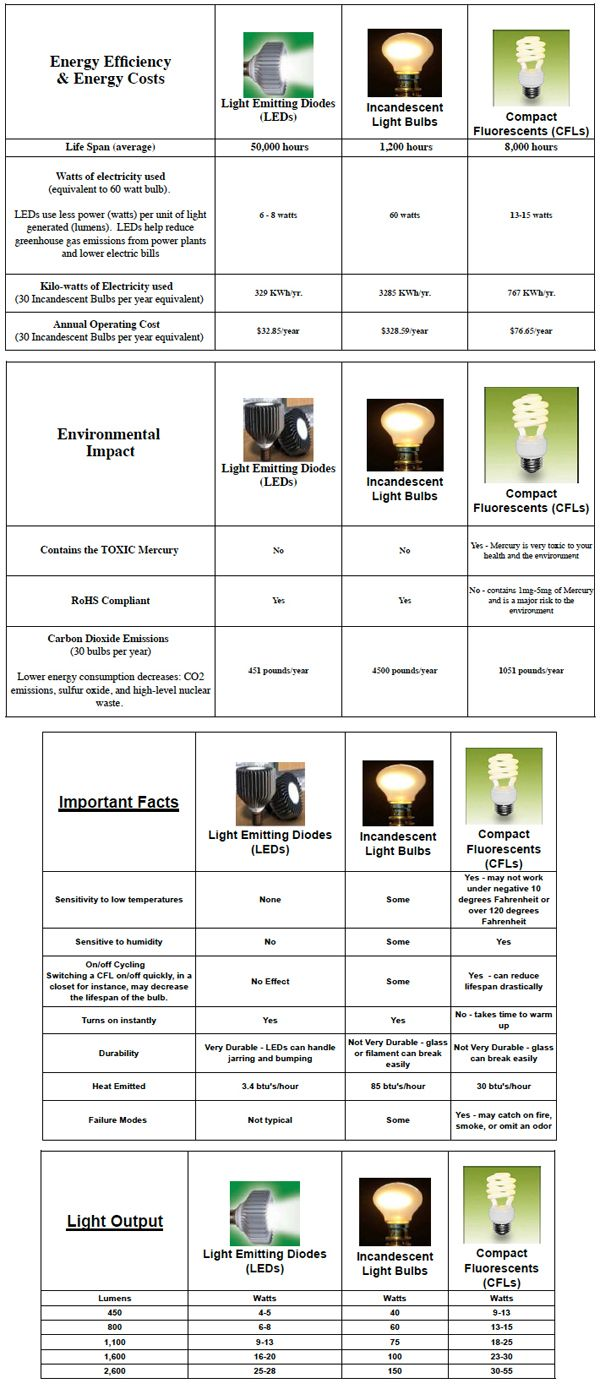 read the info on failure modes Comparision Chart, LED Lights vs