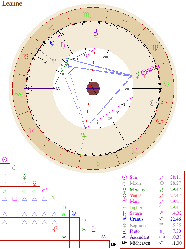 New Free Astrology Birth Chart Pinterest Free Astrology Birth