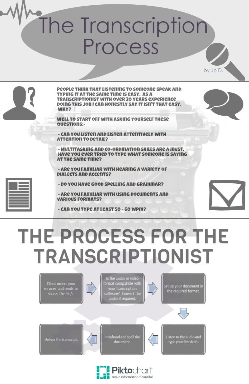 Transcription Process Virtuadmin Transcription Services